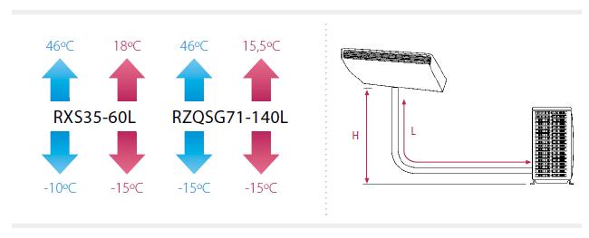 Split horizontal de techo Daikin HQS140C